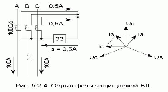 4. При неисправности токовых
