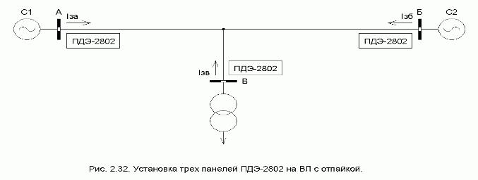 Работа защиты ПДЭ-2802 на ВЛ с