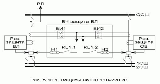 Релейная защита на ОВ 110-220